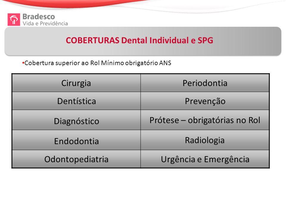 COBERTURAS Dental Individual e SPG Cobertura superior ao Rol Mínimo obrigatório ANS CirurgiaPeriodontia DentísticaPrevenção Diagnóstico Prótese – obrigatórias no Rol Endodontia Radiologia OdontopediatriaUrgência e Emergência