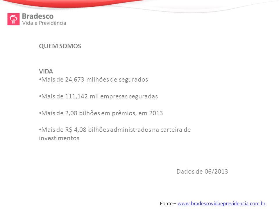 QUEM SOMOS VIDA Mais de 24,673 milhões de segurados Mais de 111,142 mil empresas seguradas Mais de 2,08 bilhões em prêmios, em 2013 Mais de R$ 4,08 bilhões administrados na carteira de investimentos Dados de 06/2013 Fonte – www.bradescovidaeprevidencia.com.brwww.bradescovidaeprevidencia.com.br