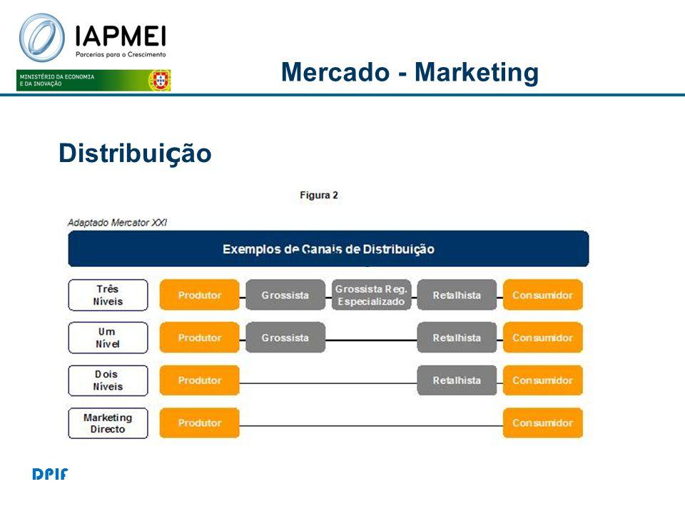 Distribui ç ão Mercado - Marketing DPIF