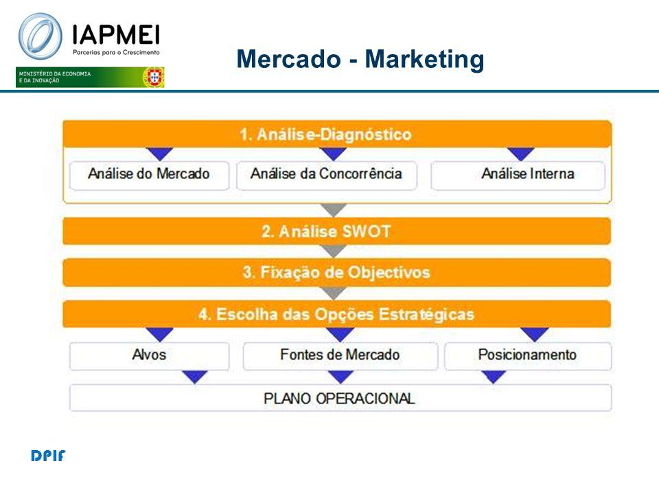 Mercado - Marketing DPIF