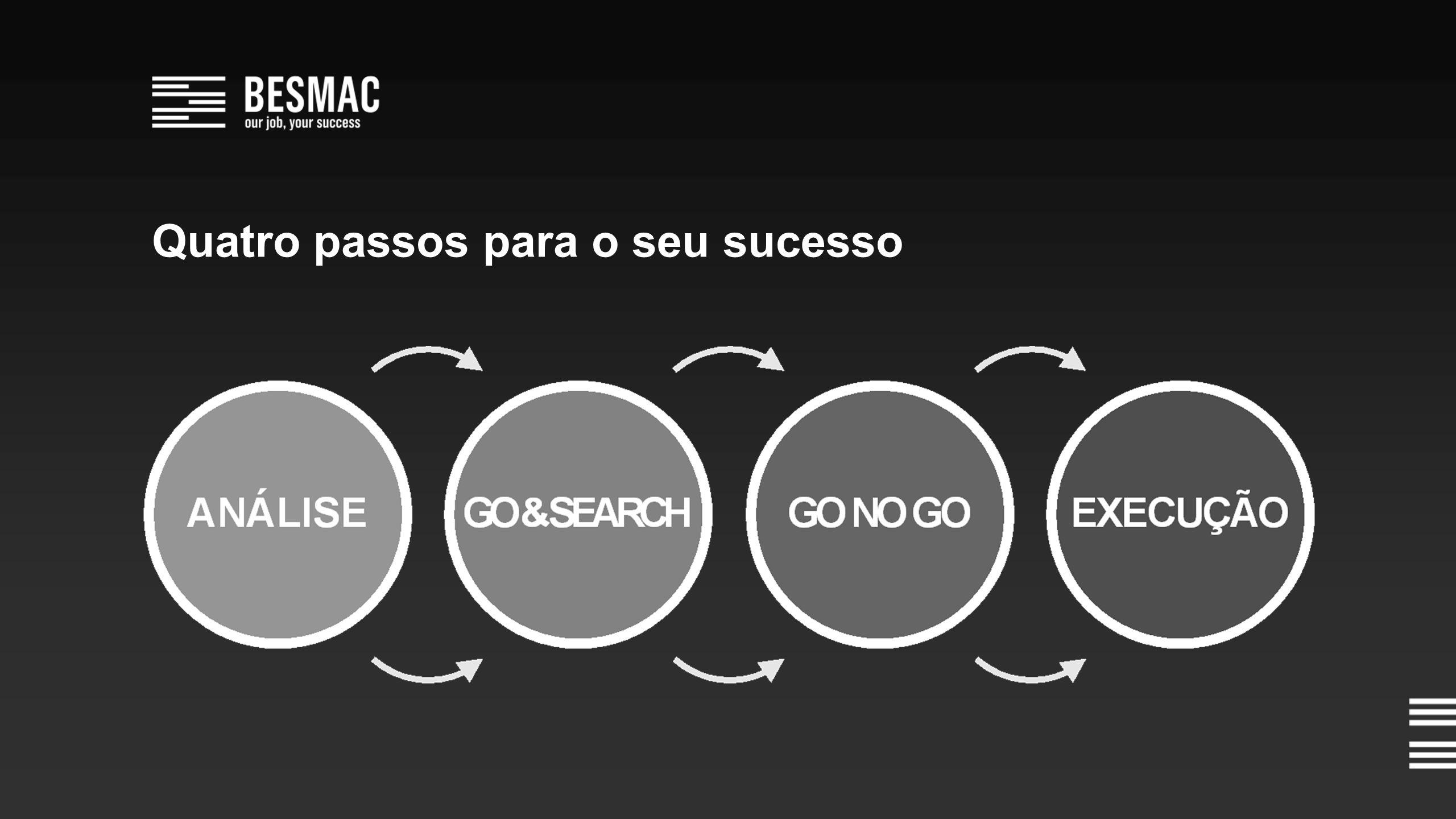 Quatro passos para o seu sucesso