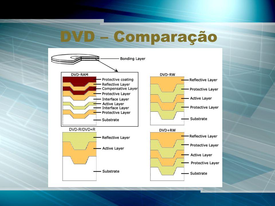 DVD – Comparação