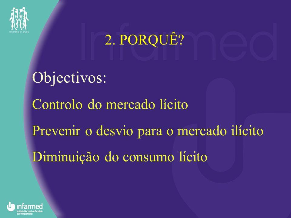 Objectivos: Controlo do mercado lícito Prevenir o desvio para o mercado ilícito Diminuição do consumo lícito 2. PORQUÊ?