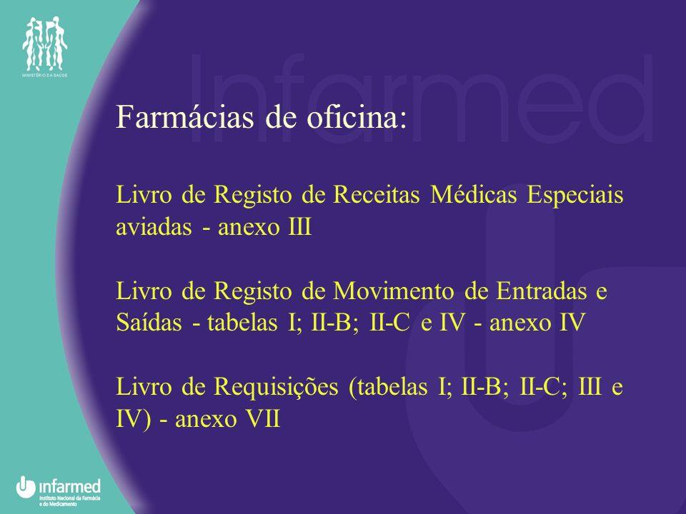 Farmácias de oficina: Livro de Registo de Receitas Médicas Especiais aviadas - anexo III Livro de Registo de Movimento de Entradas e Saídas - tabelas