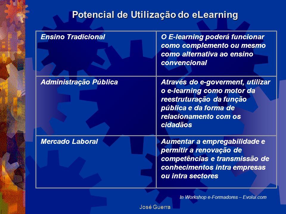 José Guerra Potencial de Utilização do eLearning In Workshop e-Formadores – Evolui.com Ensino TradicionalO E-learning poderá funcionar como complement