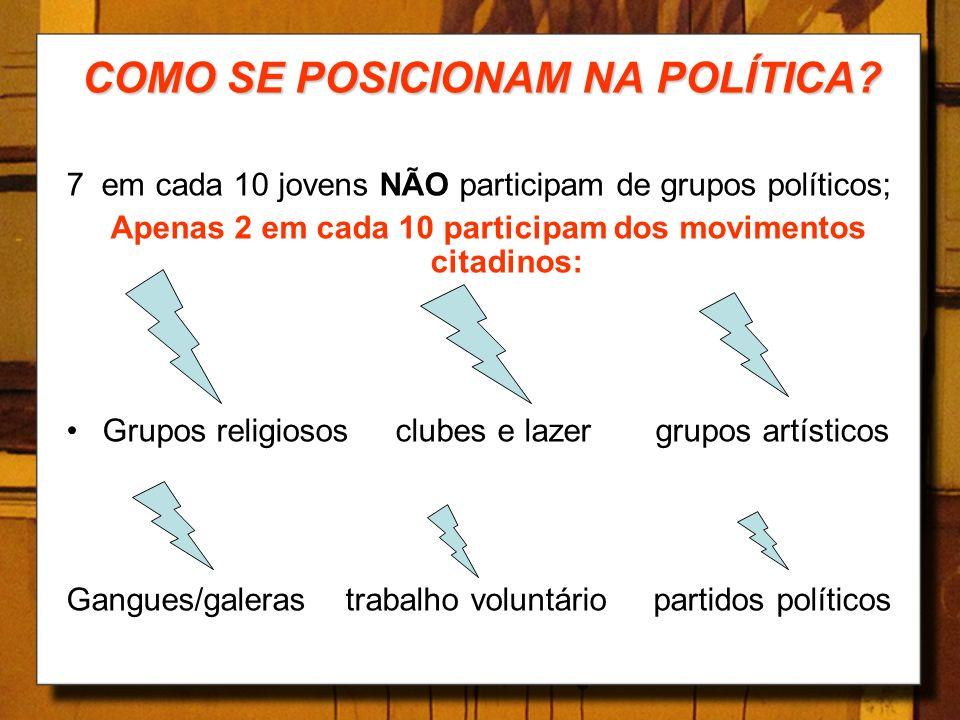 COMO SE POSICIONAM NA POLÍTICA? 7 em cada 10 jovens NÃO participam de grupos políticos; Apenas 2 em cada 10 participam dos movimentos citadinos: Grupo