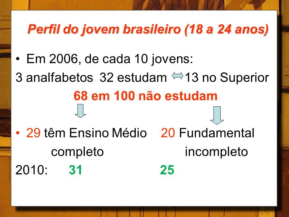 Perfil do jovem brasileiro (18 a 24 anos) Em 2006, de cada 10 jovens: 3 analfabetos 32 estudam 13 no Superior 68 em 100 não estudam 29 têm Ensino Médi