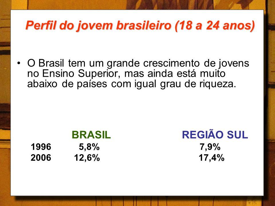 Perfil do jovem brasileiro (18 a 24 anos) O Brasil tem um grande crescimento de jovens no Ensino Superior, mas ainda está muito abaixo de países com i