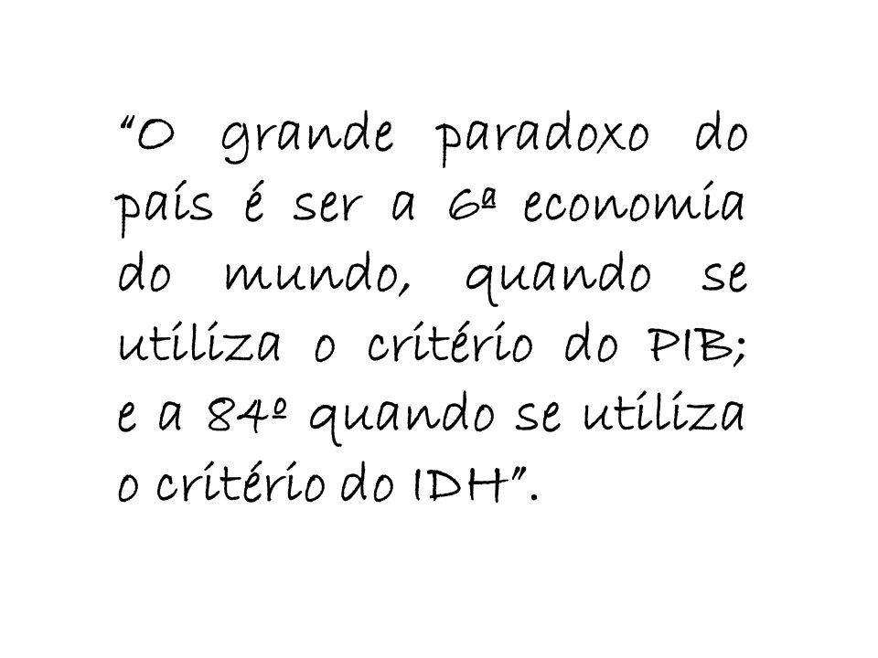 O grande paradoxo do país é ser a 6ª economia do mundo, quando se utiliza o critério do PIB; e a 84º quando se utiliza o critério do IDH.