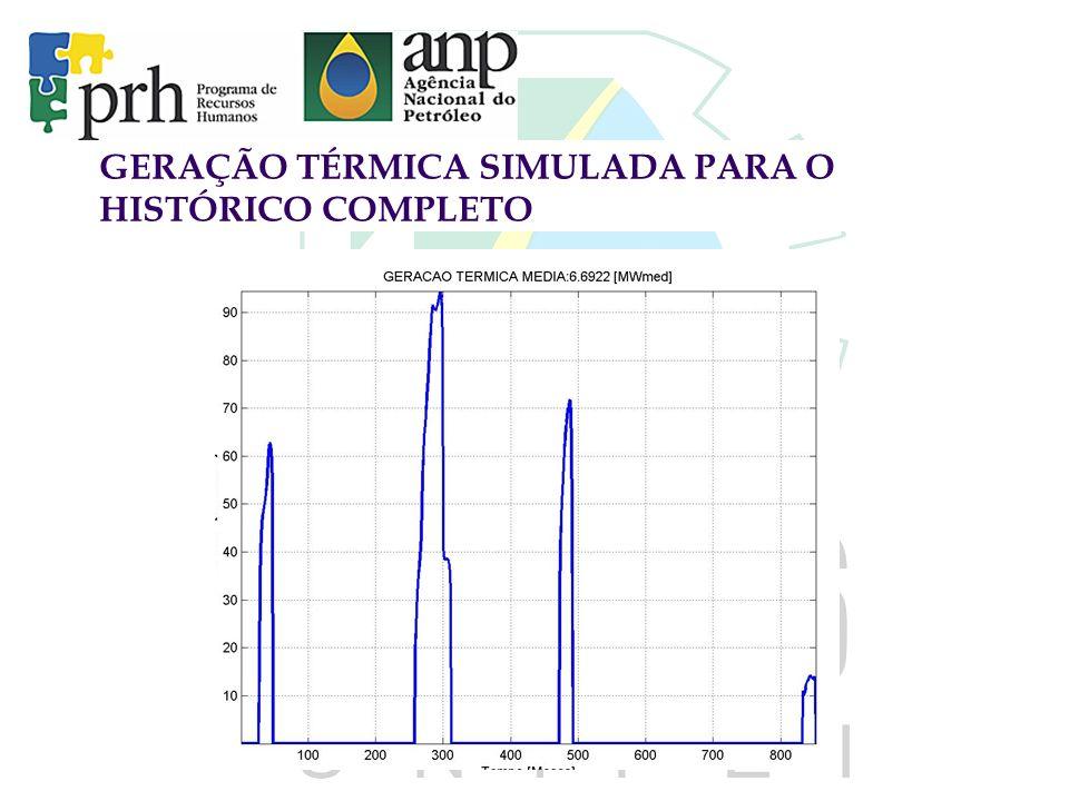 GERAÇÃO TÉRMICA SIMULADA PARA O HISTÓRICO COMPLETO