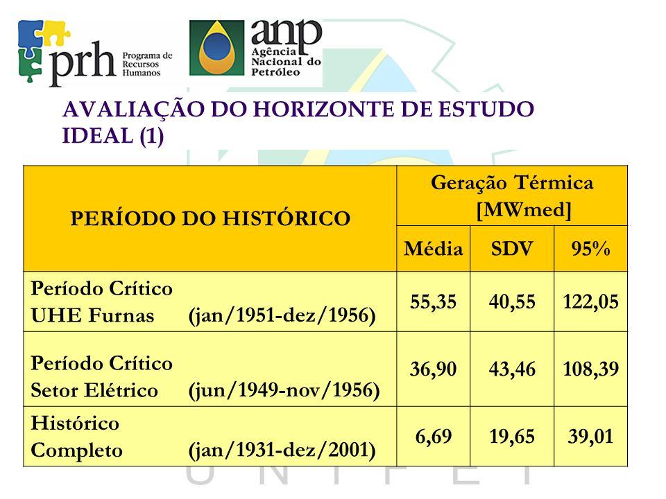 AVALIAÇÃO DO HORIZONTE DE ESTUDO IDEAL (1) PERÍODO DO HISTÓRICO Geração Térmica [MWmed] MédiaSDV95% Período Crítico UHE Furnas(jan/1951-dez/1956) 55,3