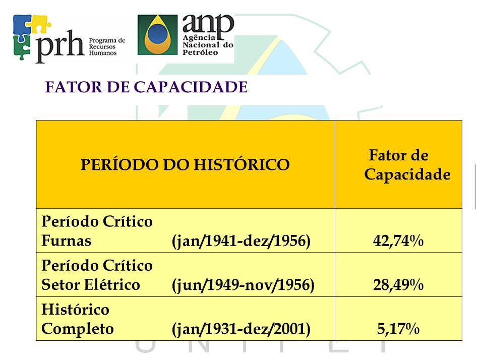 FATOR DE CAPACIDADE PERÍODO DO HISTÓRICO Fator de Capacidade Período Crítico Furnas(jan/1941-dez/1956)42,74% Período Crítico Setor Elétrico(jun/1949-n