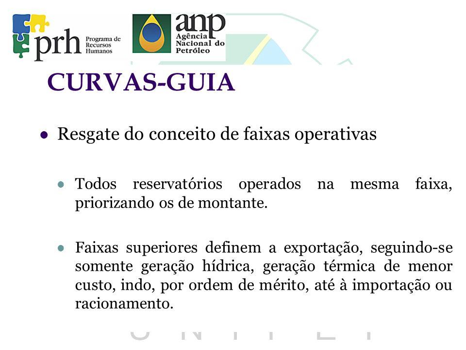 CURVAS-GUIA Resgate do conceito de faixas operativas Todos reservatórios operados na mesma faixa, priorizando os de montante. Faixas superiores define