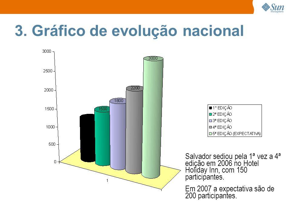 3. Gráfico de evolução nacional Salvador sediou pela 1ª vez a 4ª edição em 2006 no Hotel Holiday Inn, com 150 participantes. Em 2007 a expectativa são