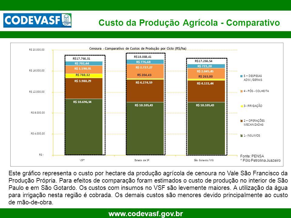 13 www.codevasf.gov.br Cenoura - Comparativo de Custos de Produção por Ciclo (R$/ha) R$ 10.696,34 R$ 10.105,43 R$ 3.988,29 R$ 4.274,59 R$ 4.131,44 R$