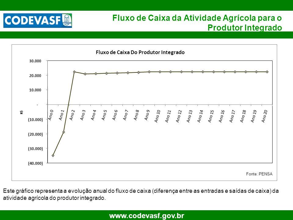 14 www.codevasf.gov.br Fluxo de Caixa Do Produtor Integrado (40.000) (30.000) (20.000) (10.000) - 10.000 20.000 30.000 Ano 0Ano 1Ano 2Ano 3Ano 4Ano 5A