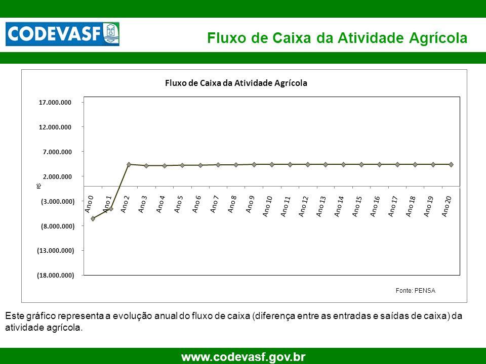 15 www.codevasf.gov.br Fluxo de Caixa da Atividade Agrícola (18.000.000) (13.000.000) (8.000.000) (3.000.000) 2.000.000 7.000.000 12.000.000 17.000.00