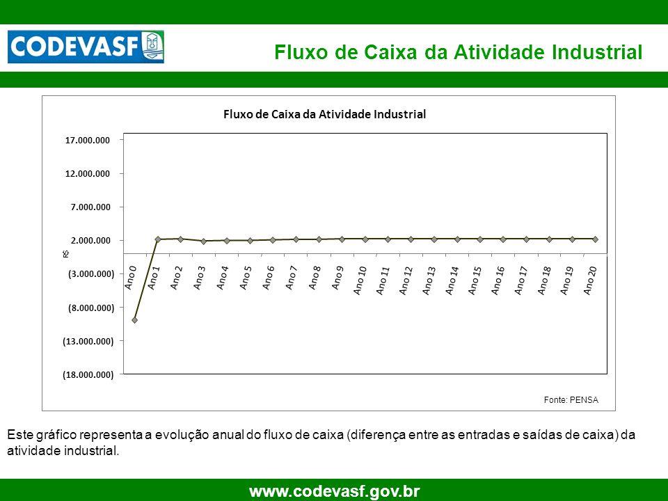 16 www.codevasf.gov.br Fluxo de Caixa da Atividade Industrial (18.000.000) (13.000.000) (8.000.000) (3.000.000) 2.000.000 7.000.000 12.000.000 17.000.