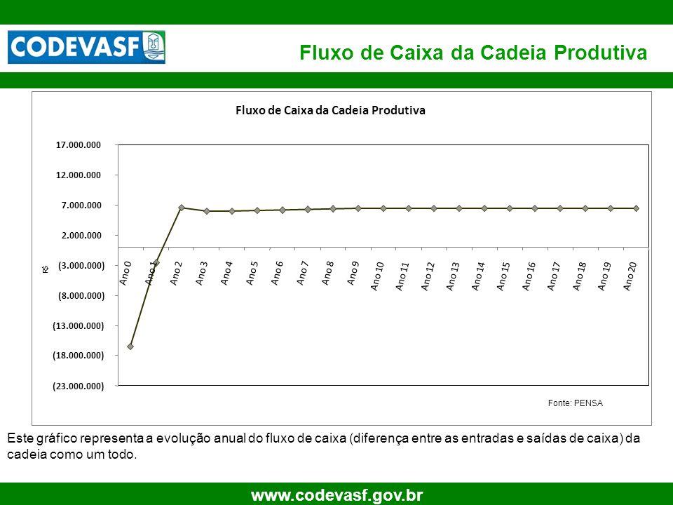 17 www.codevasf.gov.br Fluxo de Caixa da Cadeia Produtiva (23.000.000) (18.000.000) (13.000.000) (8.000.000) (3.000.000) 2.000.000 7.000.000 12.000.00