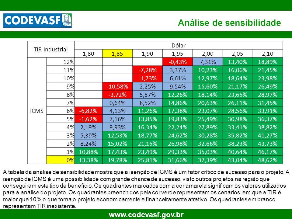 21 www.codevasf.gov.br Análise de sensibilidade A tabela da análise de sensibilidade mostra que a isenção de ICMS é um fator crítico de sucesso para o