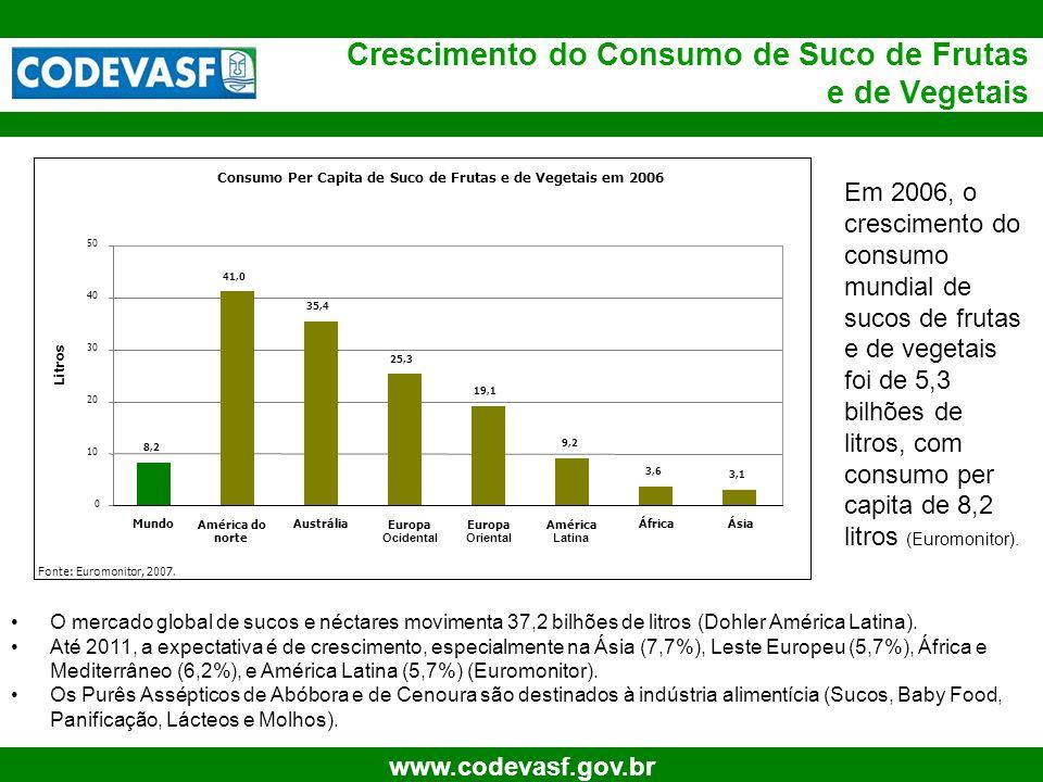 6 www.codevasf.gov.br Crescimento do Consumo de Suco de Frutas e de Vegetais O mercado global de sucos e néctares movimenta 37,2 bilhões de litros (Do