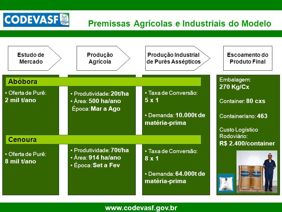 7 www.codevasf.gov.br Produção Industrial de Purês Assépticos Produção Agrícola Escoamento do Produto Final Taxa de Conversão: 5 x 1 Demanda: 10.000t
