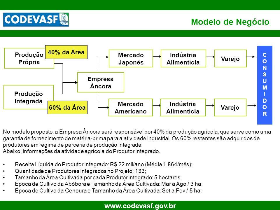 8 www.codevasf.gov.br Modelo de Negócio Produção Integrada Mercado Americano Indústria Alimentícia Varejo 60% da Área Empresa Áncora No modelo propost