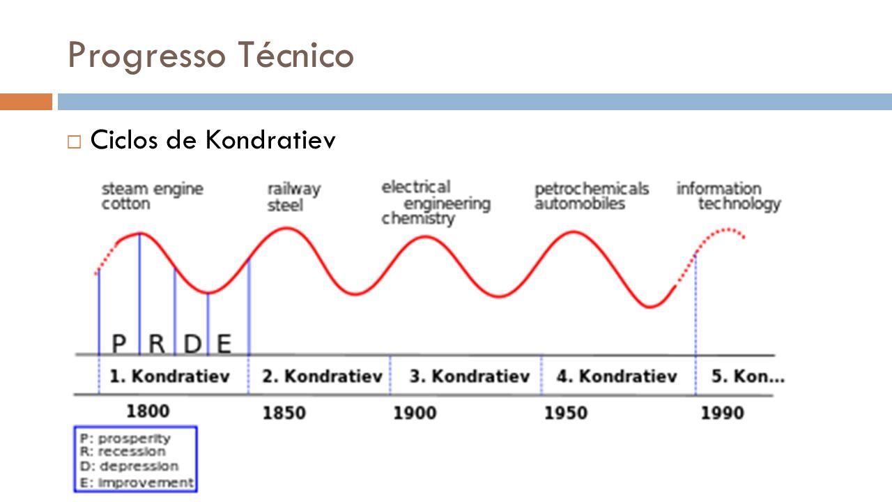Progresso Técnico Ciclos de Kondratiev