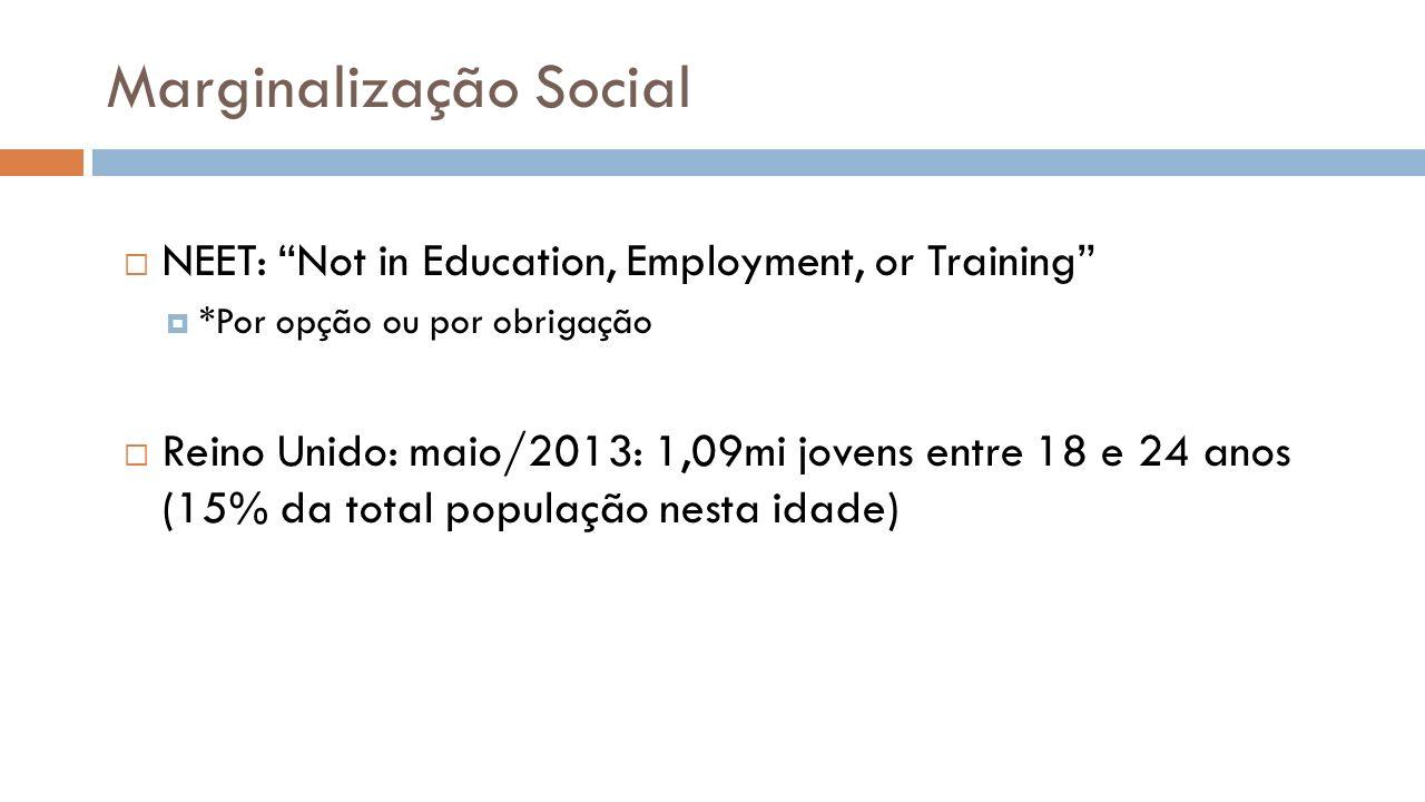 Marginalização Social NEET: Not in Education, Employment, or Training *Por opção ou por obrigação Reino Unido: maio/2013: 1,09mi jovens entre 18 e 24