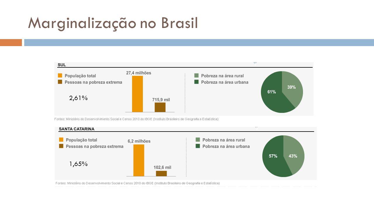 Marginalização no Brasil 2,61% 1,65%