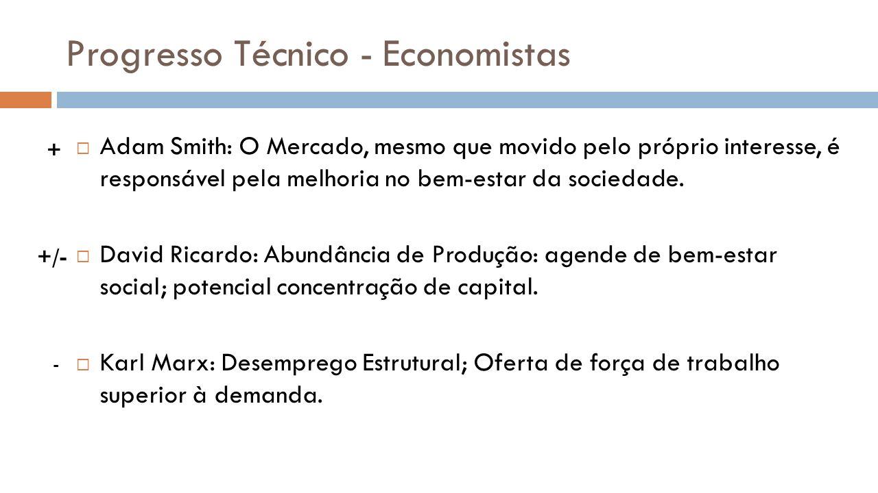 Progresso Técnico - Economistas Adam Smith Ganho de produtividade Queda nos preços Aumento de renda Aumento da atividade econômica Novos empregos
