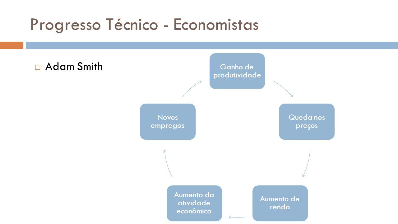 Progresso Técnico - Economistas Karl Marx Ganho de produtividade Substituição do trabalhador por máquinas Desemprego estrutural Marginalização