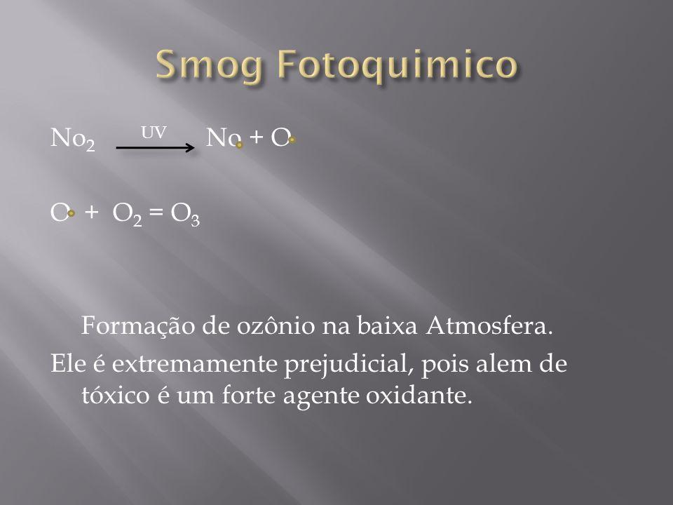 No 2 UV No + O O + O 2 = O 3 Formação de ozônio na baixa Atmosfera. Ele é extremamente prejudicial, pois alem de tóxico é um forte agente oxidante.