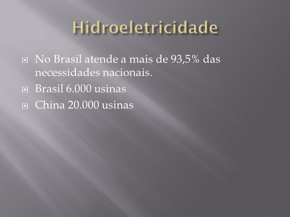No Brasil atende a mais de 93,5% das necessidades nacionais. Brasil 6.000 usinas China 20.000 usinas