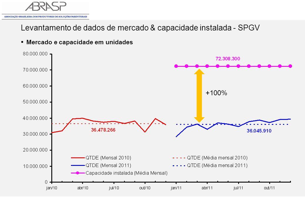Levantamento de dados de mercado & capacidade instalada - SPGV Mercado e capacidade em unidades +100%