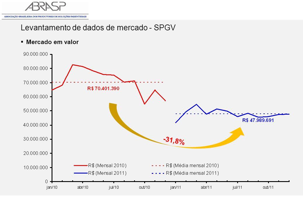 Levantamento de dados de mercado - SPGV Mercado em valor -31,8%