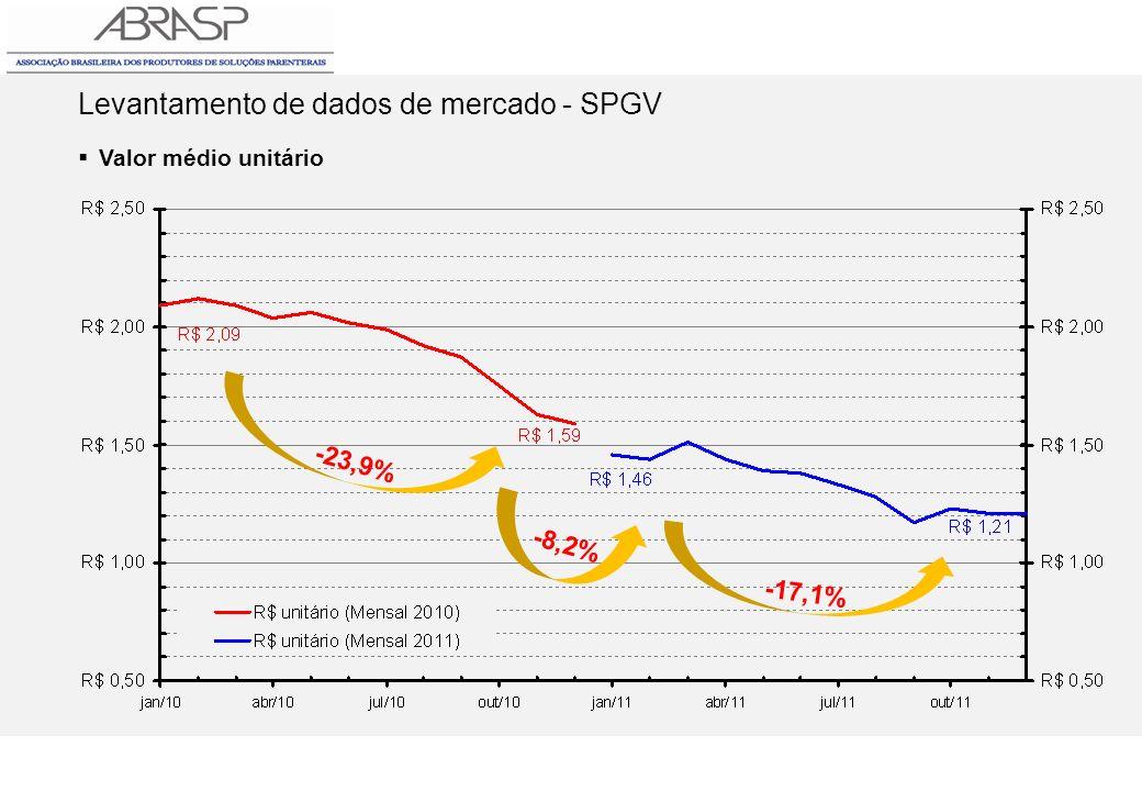 Levantamento de dados de mercado - SPGV Valor médio unitário -23,9% -17,1% -8,2%