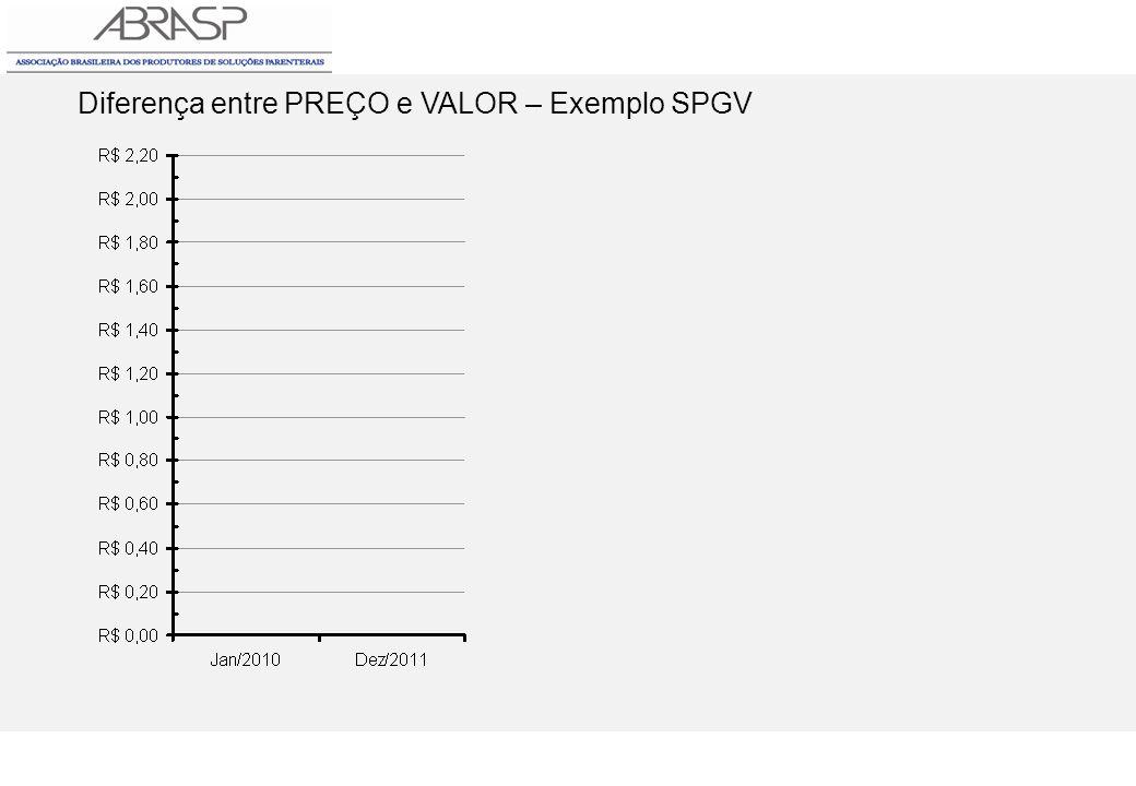 Diferença entre PREÇO e VALOR – Exemplo SPGV