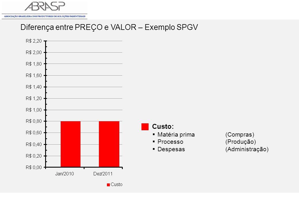 Custo: Matéria prima(Compras) Processo(Produção) Despesas(Administração)