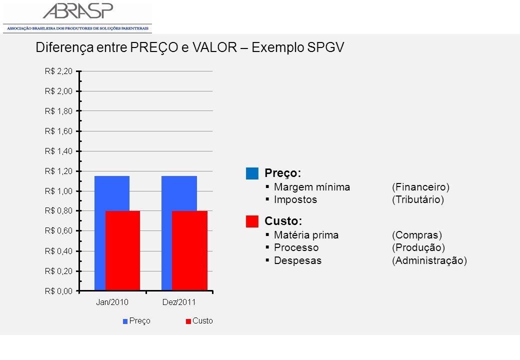 Diferença entre PREÇO e VALOR – Exemplo SPGV Preço: Margem mínima(Financeiro) Impostos(Tributário) Custo: Matéria prima(Compras) Processo(Produção) De