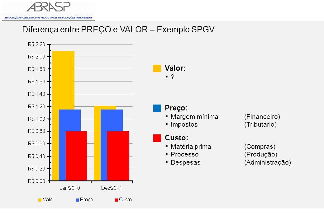 Diferença entre PREÇO e VALOR – Exemplo SPGV Valor: ? Preço: Margem mínima(Financeiro) Impostos(Tributário) Custo: Matéria prima(Compras) Processo(Pro