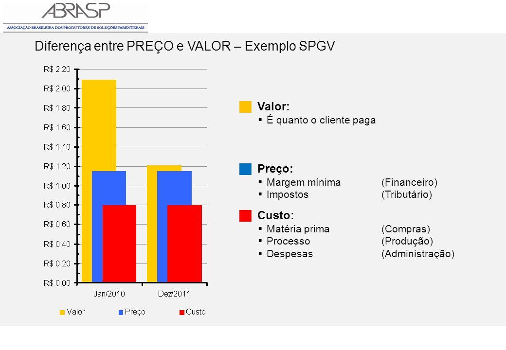 Diferença entre PREÇO e VALOR – Exemplo SPGV Valor: É quanto o cliente paga Preço: Margem mínima(Financeiro) Impostos(Tributário) Custo: Matéria prima