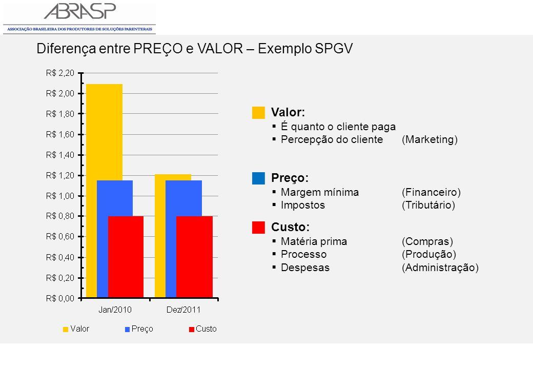 Diferença entre PREÇO e VALOR – Exemplo SPGV Valor: É quanto o cliente paga Percepção do cliente(Marketing) Preço: Margem mínima(Financeiro) Impostos(