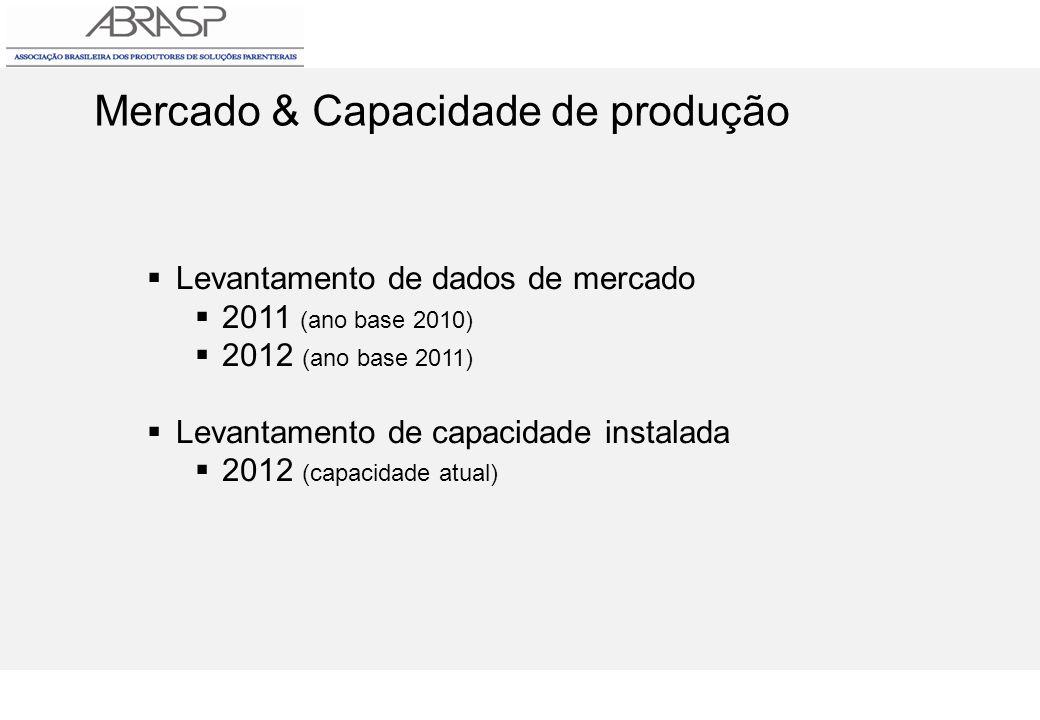 Mercado & Capacidade de produção Levantamento de dados de mercado 2011 (ano base 2010) 2012 (ano base 2011) Levantamento de capacidade instalada 2012