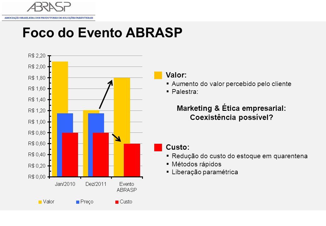 Foco do Evento ABRASP Valor: Aumento do valor percebido pelo cliente Palestra: Marketing & Ética empresarial: Coexistência possível? Custo: Redução do