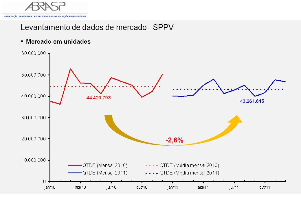 Levantamento de dados de mercado - SPPV Mercado em unidades -2,6%