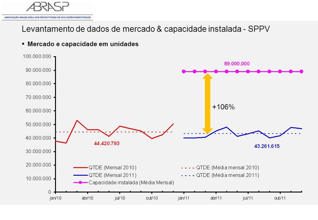 Levantamento de dados de mercado & capacidade instalada - SPPV Mercado e capacidade em unidades +106%