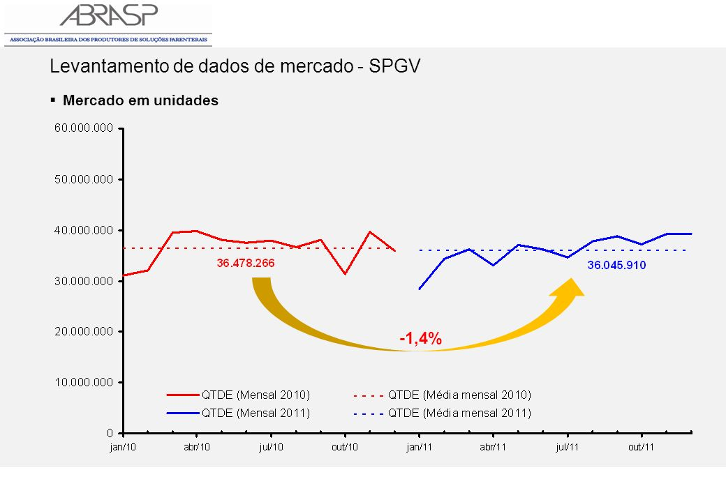 Levantamento de dados de mercado - SPGV Mercado em unidades -1,4%