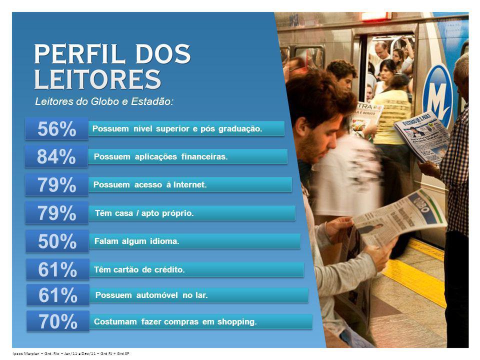 Ipsos Marplan – Grd. Rio – Jan/11 a Dez/11 – Grd RJ + Grd SP Possuem aplicações financeiras. 84% Possuem acesso à Internet. 79% Têm casa / apto própri