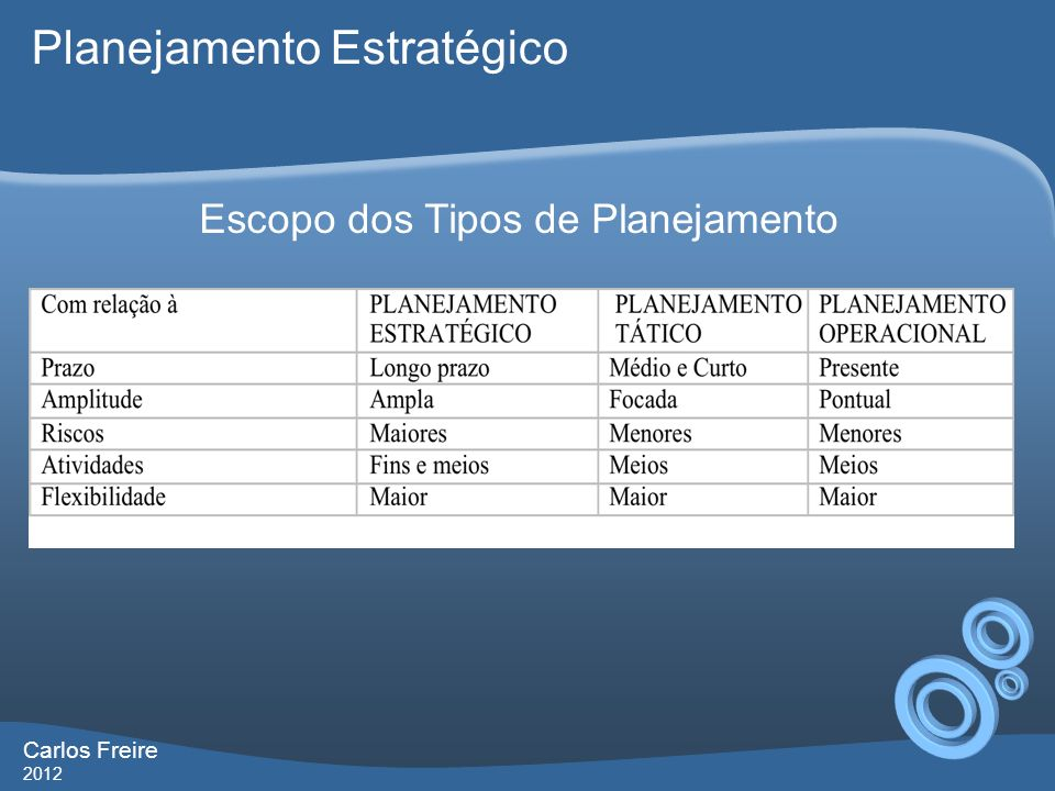 Carlos Freire 2012 Escopo dos Tipos de Planejamento Planejamento Estratégico